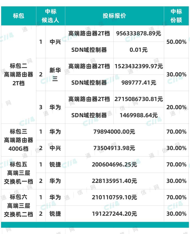 中国移动高端路由器和交换机集采:华为、中兴等中标