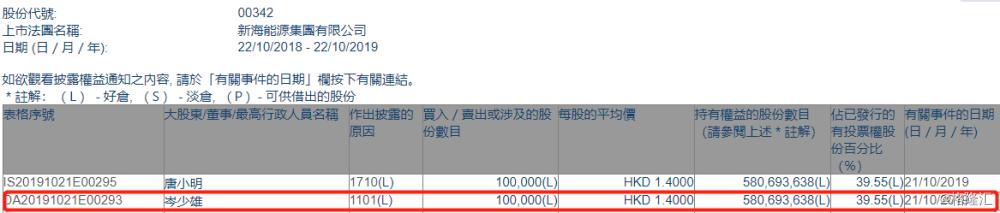 【增减持】新海能源(00342.HK)获主席岑少雄增持10万股