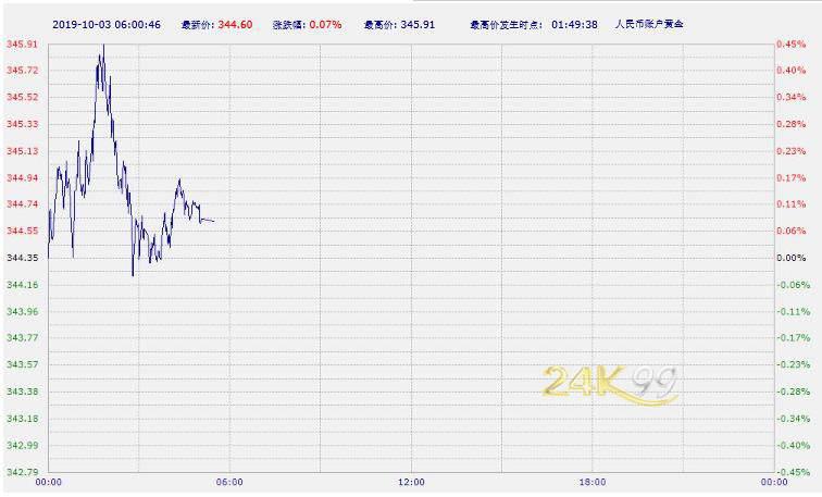 中国工商银行纸黄金纸白银周四亚市早盘涨跌不一