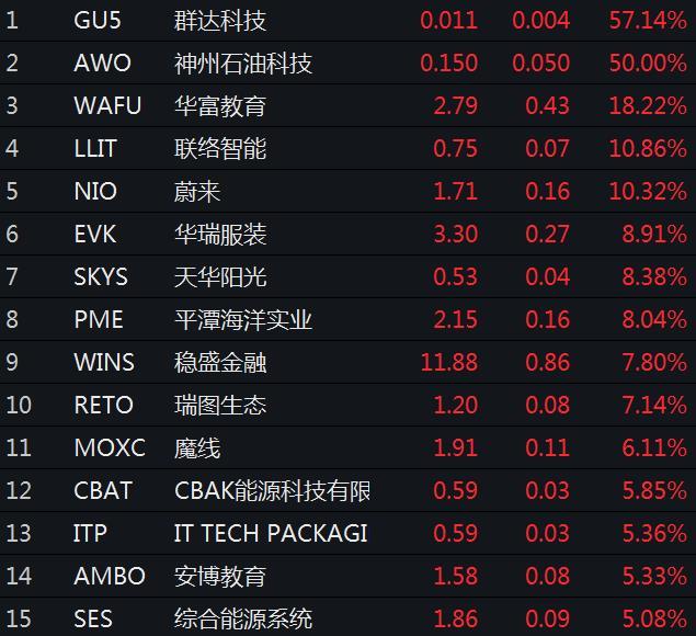 中概股涨幅榜。来源:Wind