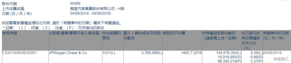 【增减持】  东风集团股份(00489.HK)获摩根大通增持376.91万股