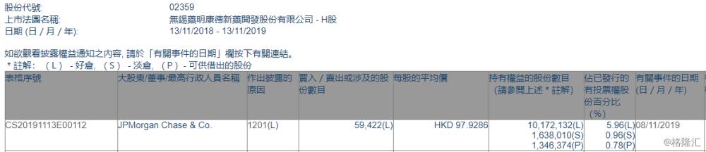 【增减持】药明康德(02359.HK)遭摩根大通减持5.94万股