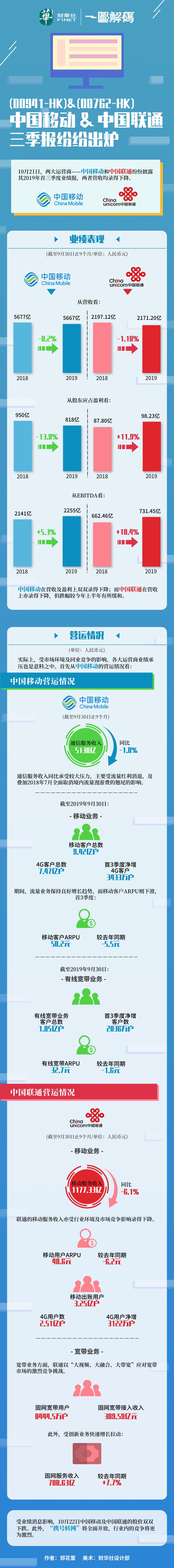 一图解码:中国移动&中国联通三季报纷纷出炉