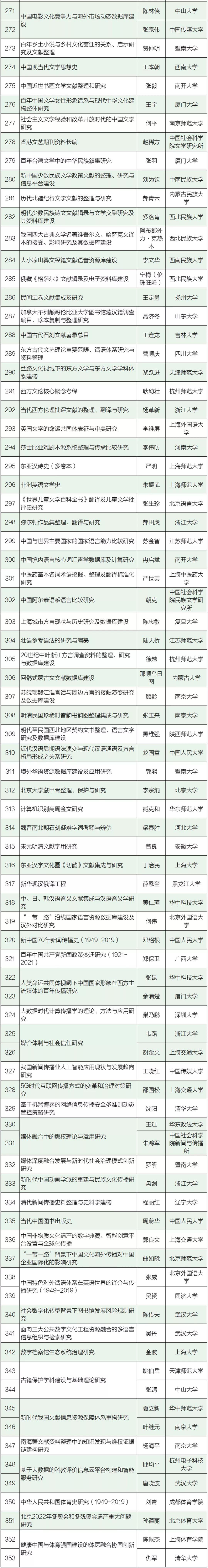 云南3所高校进入国家社科基金重大项目立项公示名单