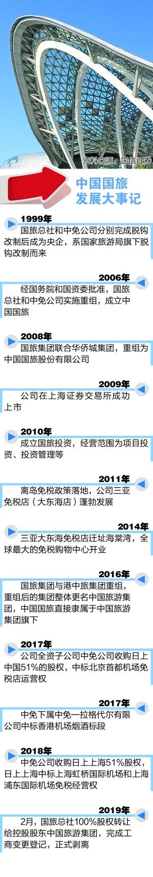 """新赛道""""加减法""""并用 中国国旅"""