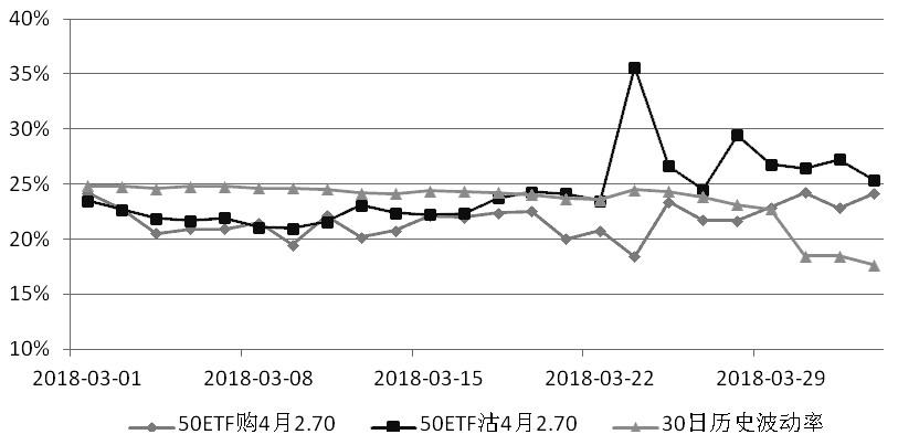 图为4月平值期权隐含波动率走势