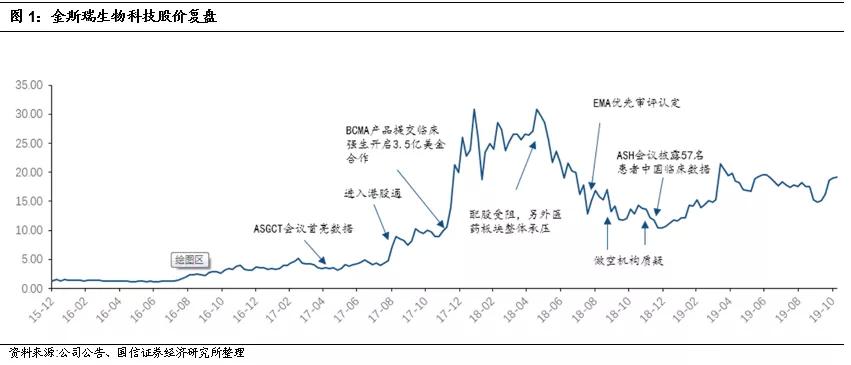 国信证券:金斯瑞(01548)传奇数据优异,进度领先全球,CAR-T弯道超车机会来了?