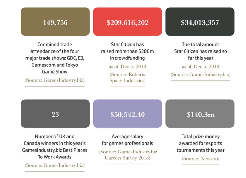 2018全球游戏市场大数据总结 《堡垒之夜》注册玩家达2亿