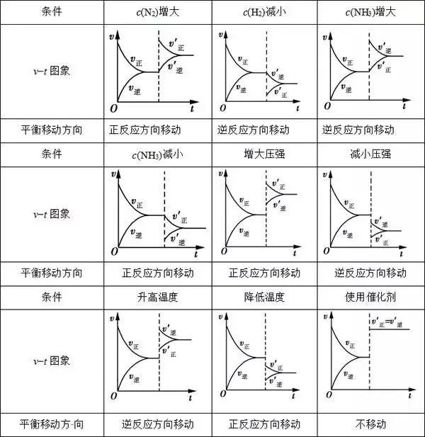 高中化学:总结专用高中收藏,平衡移动!学英语知识经纶典图片