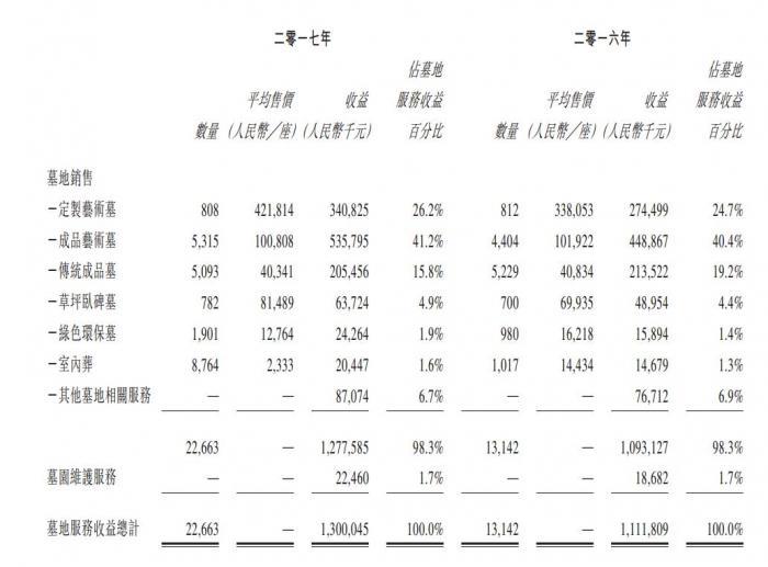福寿园闷声发大财:墓价涨幅超广州房价 最贵卖42万