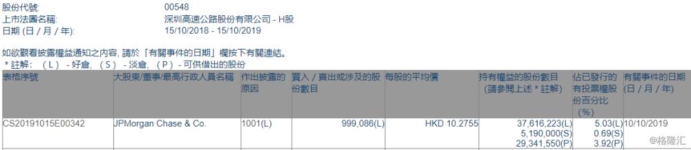 【增减持】深圳高速公路股份(00548.HK)获摩根大通增持99.91万股
