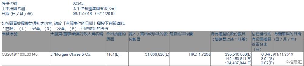 【增减持】太平洋航运(02343.HK)获摩根大通增持3106.88万股