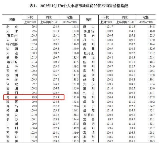 国家统计局:10月70城房价涨幅回落 南昌新房二手房价格齐跌