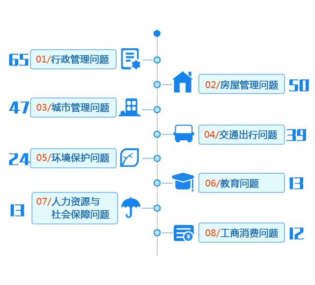湖北4月网络问政报告:89条留言得到回复 行政管理和房管问题投诉