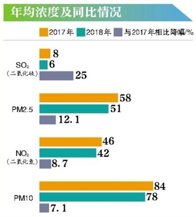 历史新低 北京上月PM2.5月均浓度首次低于30微克