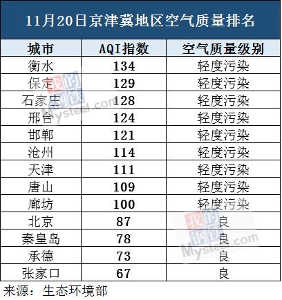 11月20日京津冀地区空气质量排名