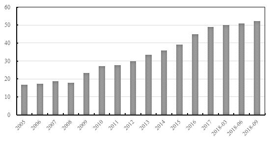 图2 市民机关杠杆比值(%)