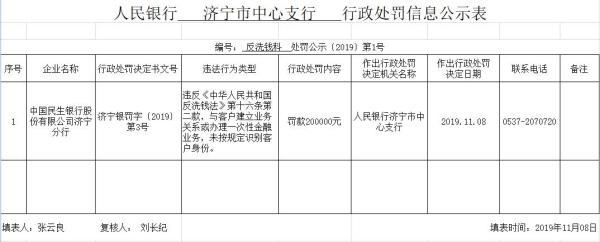 <b>民生银行济宁分行违法遭罚 未按规定识别客户身份</b>