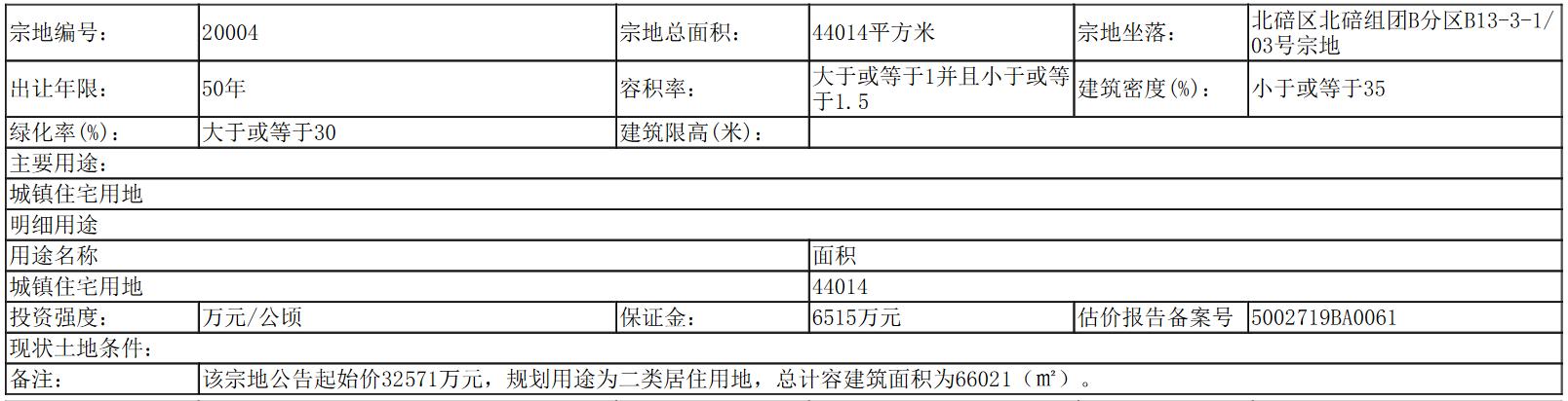 恒泰3.88亿元竞得重庆市北碚区一宗居住用地 溢价率19.12%