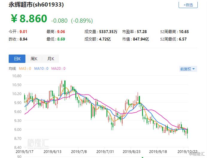 """门店高速扩张+""""新零售""""出表,永辉超市(601933.SH)前三季度净利增5成"""
