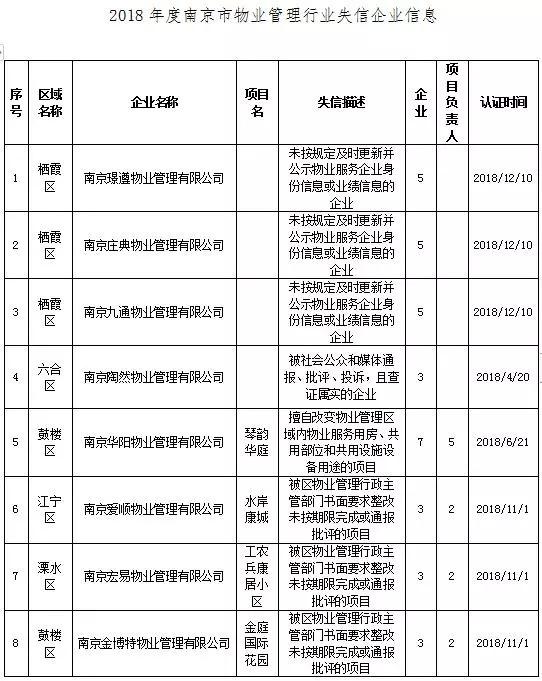 """南京物业""""红黑榜""""曝光"""