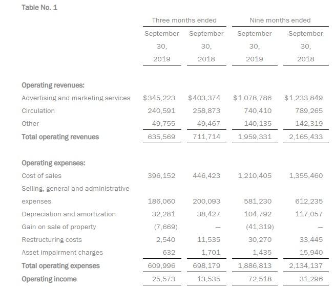 甘尼特(GCI.US)Q3营收下降11%,降低全年营收预期