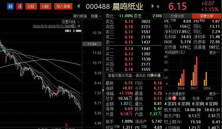 沪指再创新低:券商却高喊这62股要翻倍 开始乐观了?