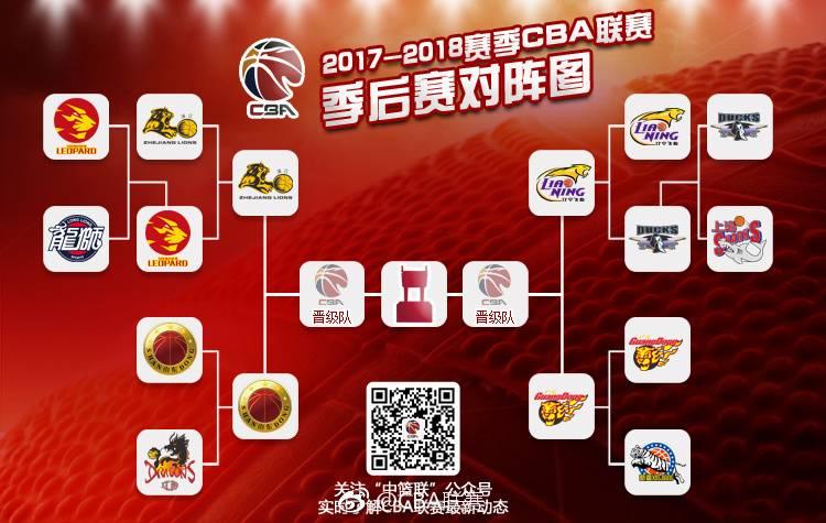 CBA半决赛赛程出炉 3月28日开战 采取232赛制