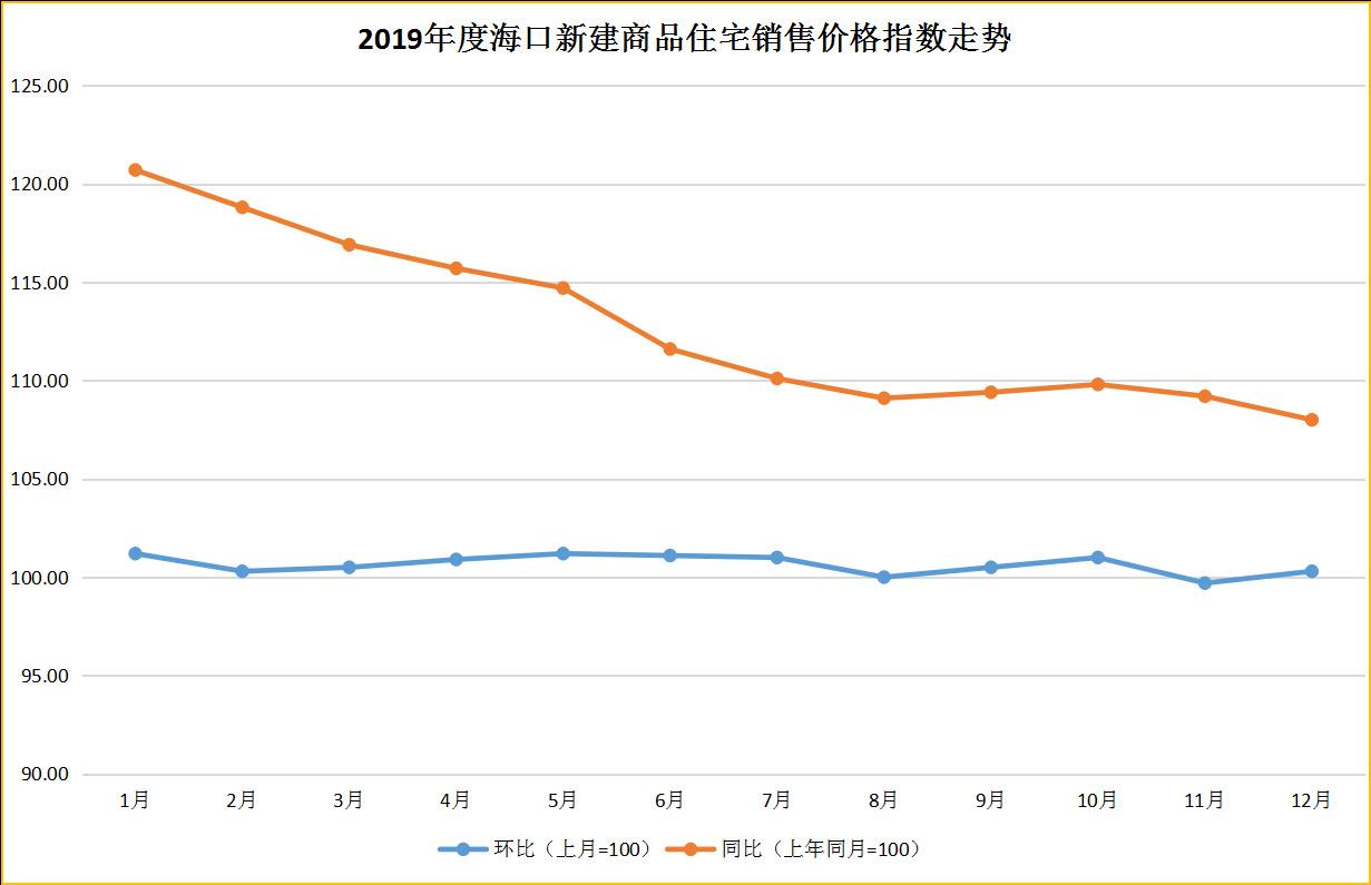 2019年海口三亚房价走势出炉,从全年看海南楼市维稳机制已有成效