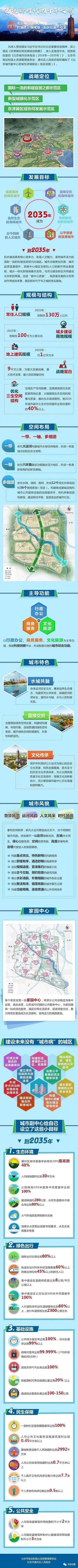 重磅 北京城市副中心详规草案征求意见