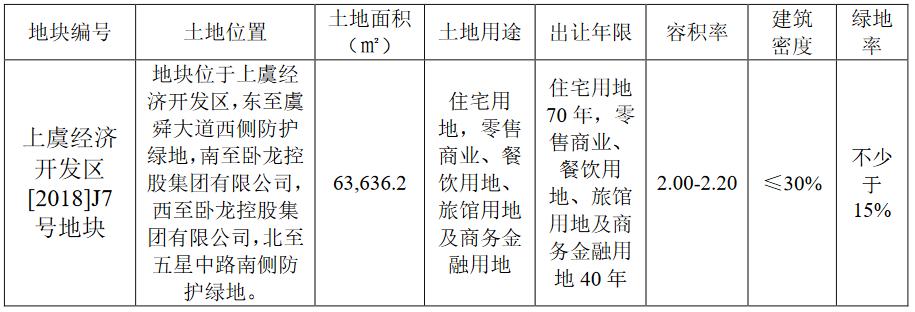 卧龙地产:3.85亿元竞得绍兴市上虞区一宗商住用地