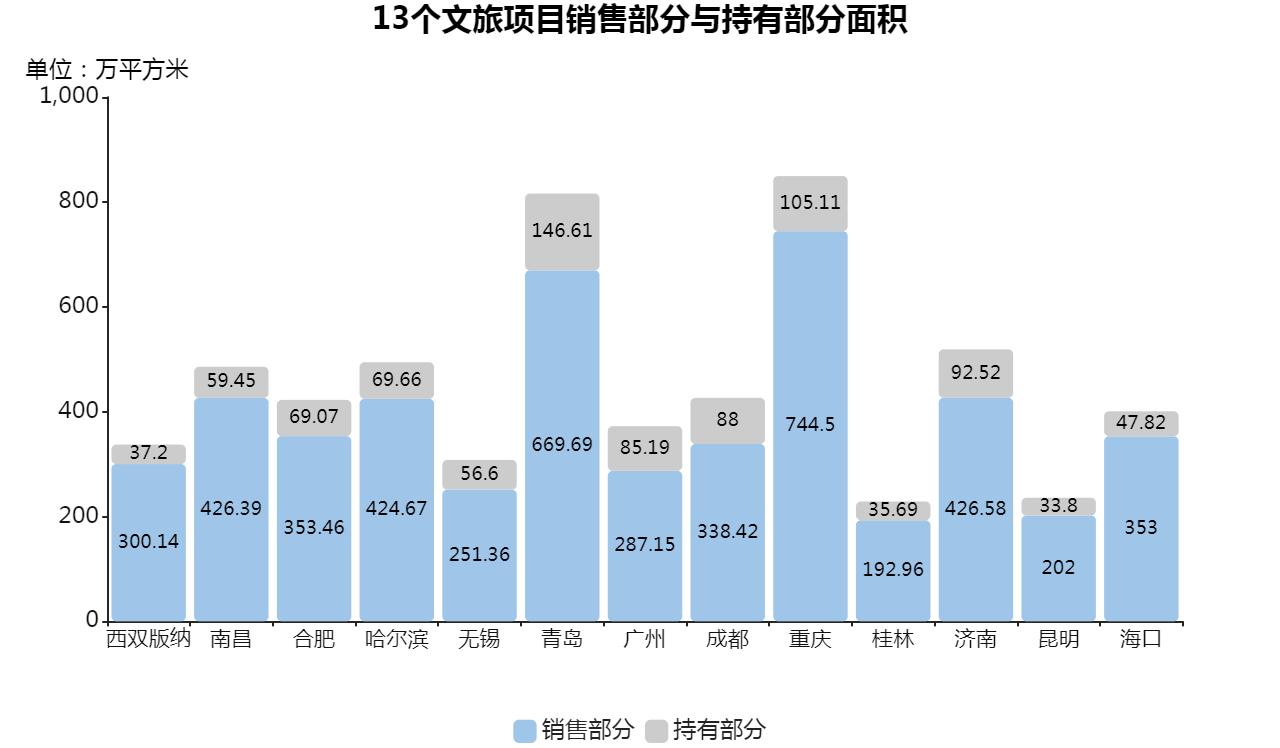 """孙宏斌15%文旅生意:""""诗和远方""""与现实的一种妥协"""