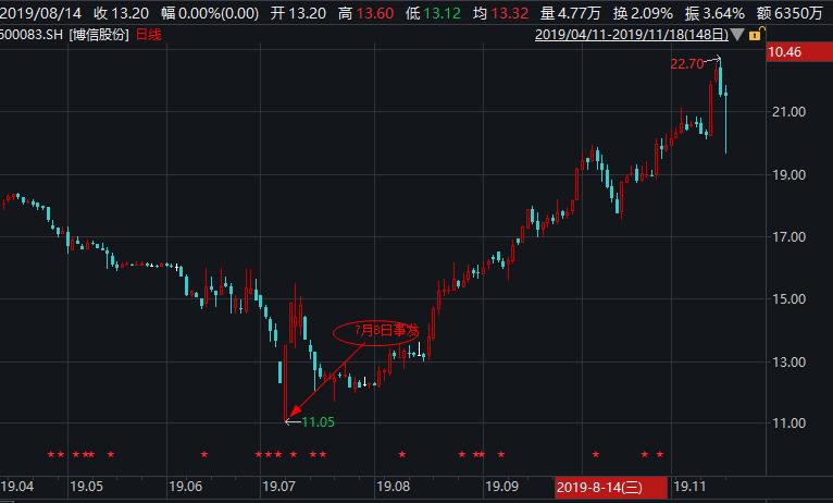 博信股份控股股东股权第三次被轮候冻结  实控人仍在押股价却自事发后翻倍