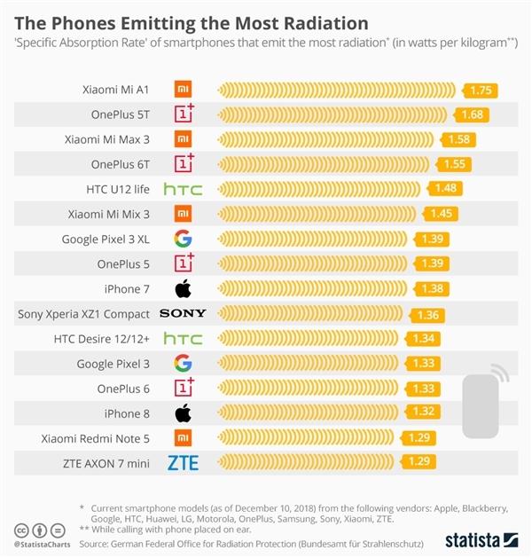 手机辐射排行榜 哪款手机辐射最低(图)