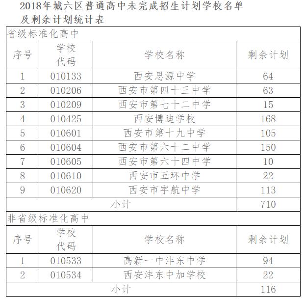 2018中考西安城六区高中已录26068人9日起征图定兴县北河高中图片