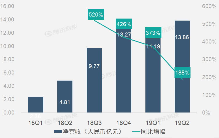 财报图解|广告和营销营收高速增长助趣头条第二季营收增188%