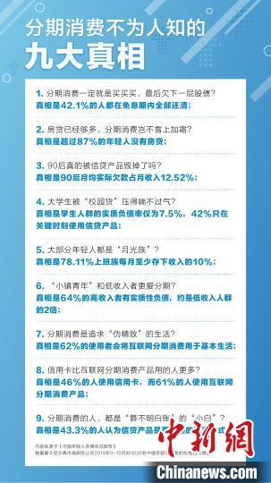 报告:中国年轻人每月实质偿债收