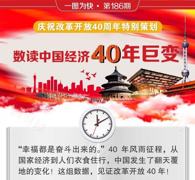一图看懂中国经济40年巨变 人均GDP增长155