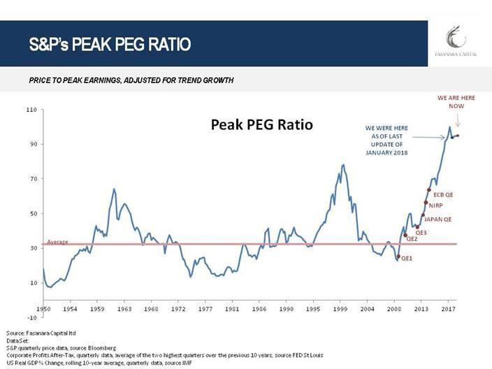标普500市盈率与增长峰值比率,1950至今