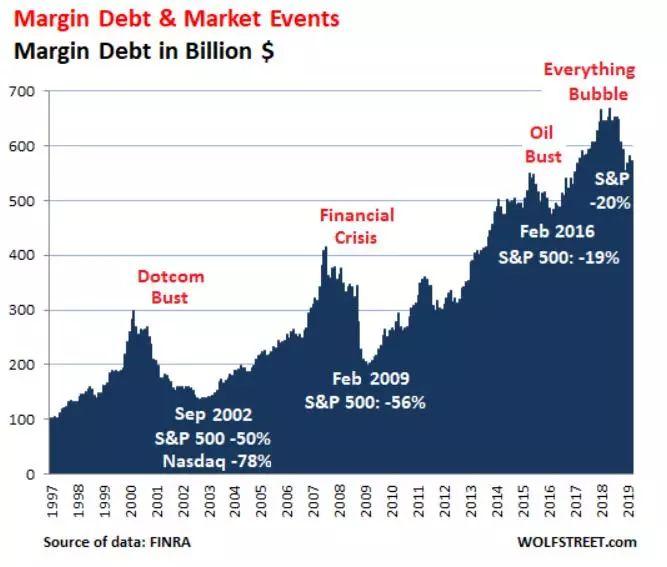 美股创新高 但是股市杠杆率却下降了!