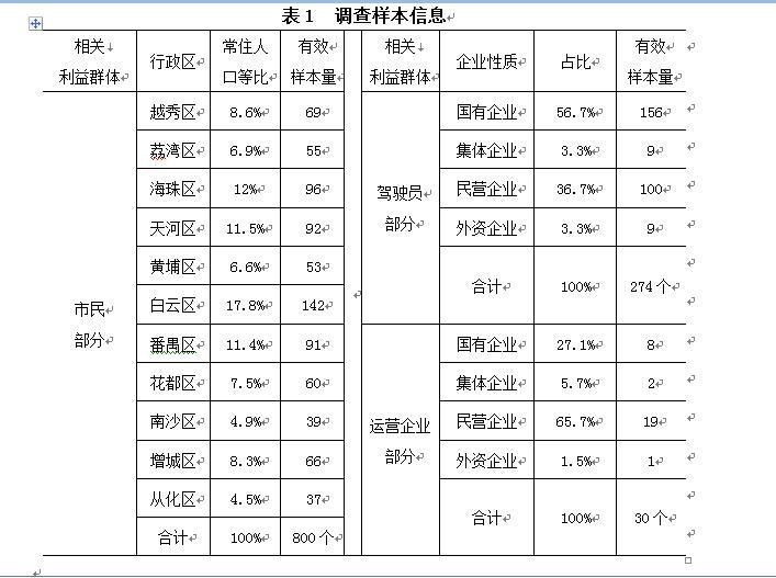 广州需增加出租运力吗?市民和驾驶员答案差异大