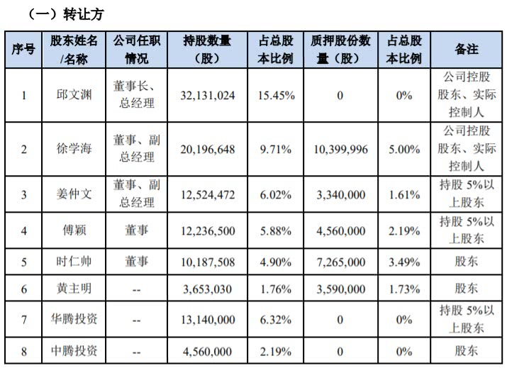 蓝海华腾易主:云内动力将受让18.15%股份成控股股东 总价款5.5亿