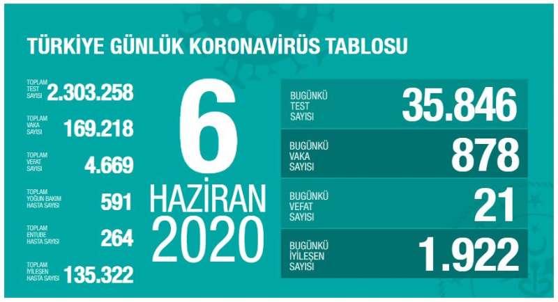 土耳其新增878例新冠肺炎确诊病例 累计确诊169218例