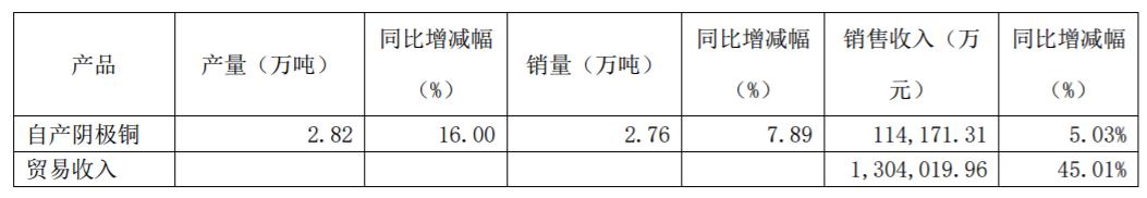 业绩继续释放,鹏欣资源2019前三季贸易收入同比增45%至130亿元