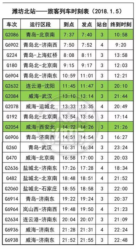 【房资讯】速看!潍坊高铁北站最新列车时刻表公布!
