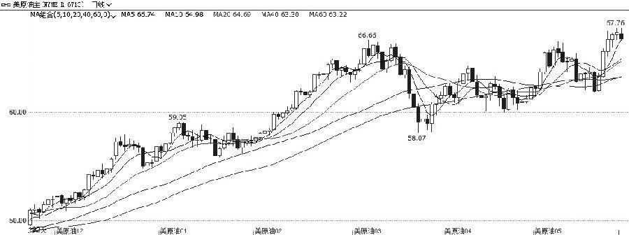 图为WTI原油主力合约日线走势