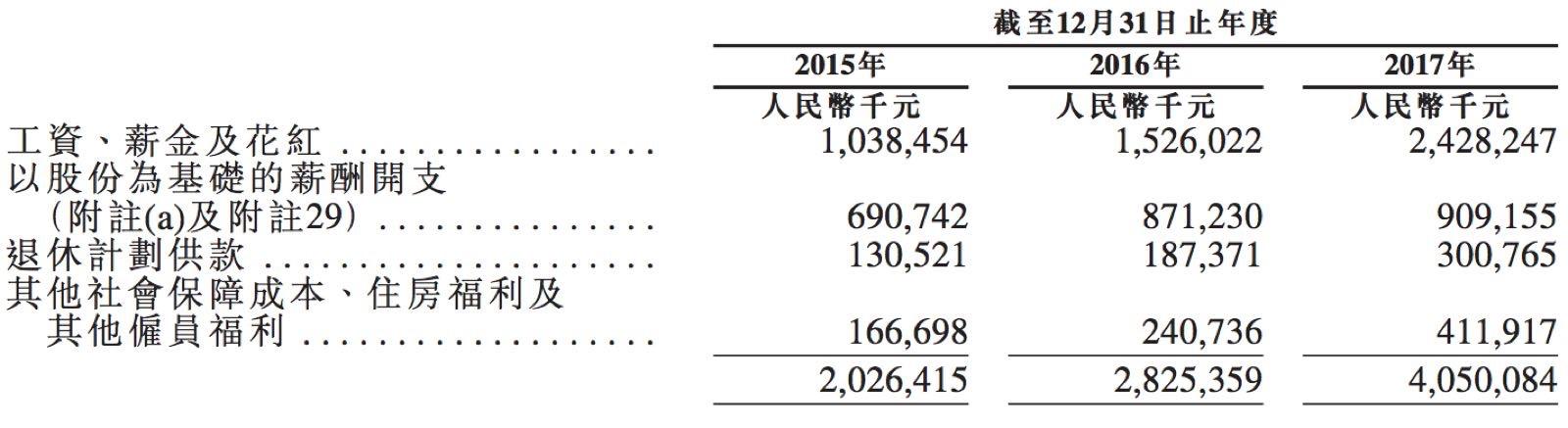小米的员工薪酬及福利开支。