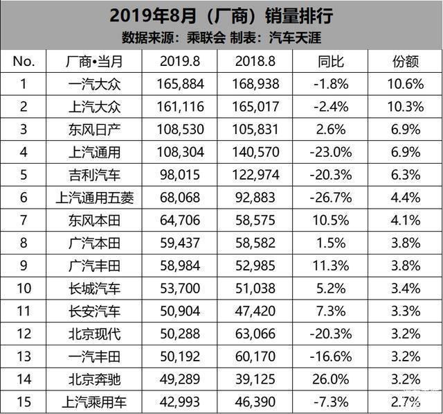 8月厂商销量前十五榜单东风日产跻身第三,一汽丰田跌出前十