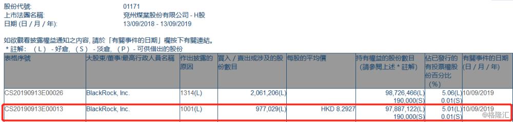 【增减持】兖州煤业股份(01171.HK)获贝莱德增持97.7万股