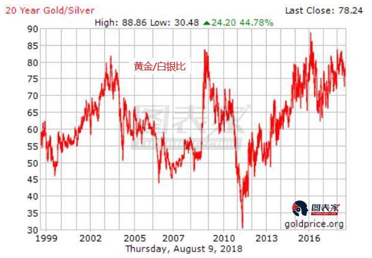 持仓结构越发有利金价上涨 白银表现将胜黄金
